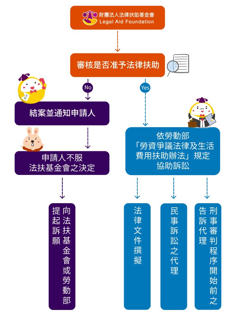 勞工訴訟扶助專案申請流程